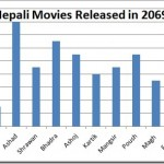 nepali-movies-released-in-2069.jpg