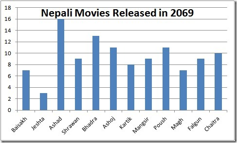 nepali movies released in 2069