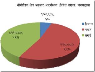foreign_bound_nepali-census