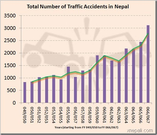 traffic-accidents-in-rising-trend