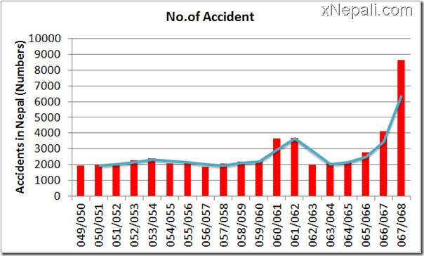 accidents_in_nepal_update
