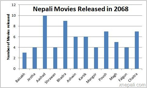 Nepali_moviesw_released_in_2068