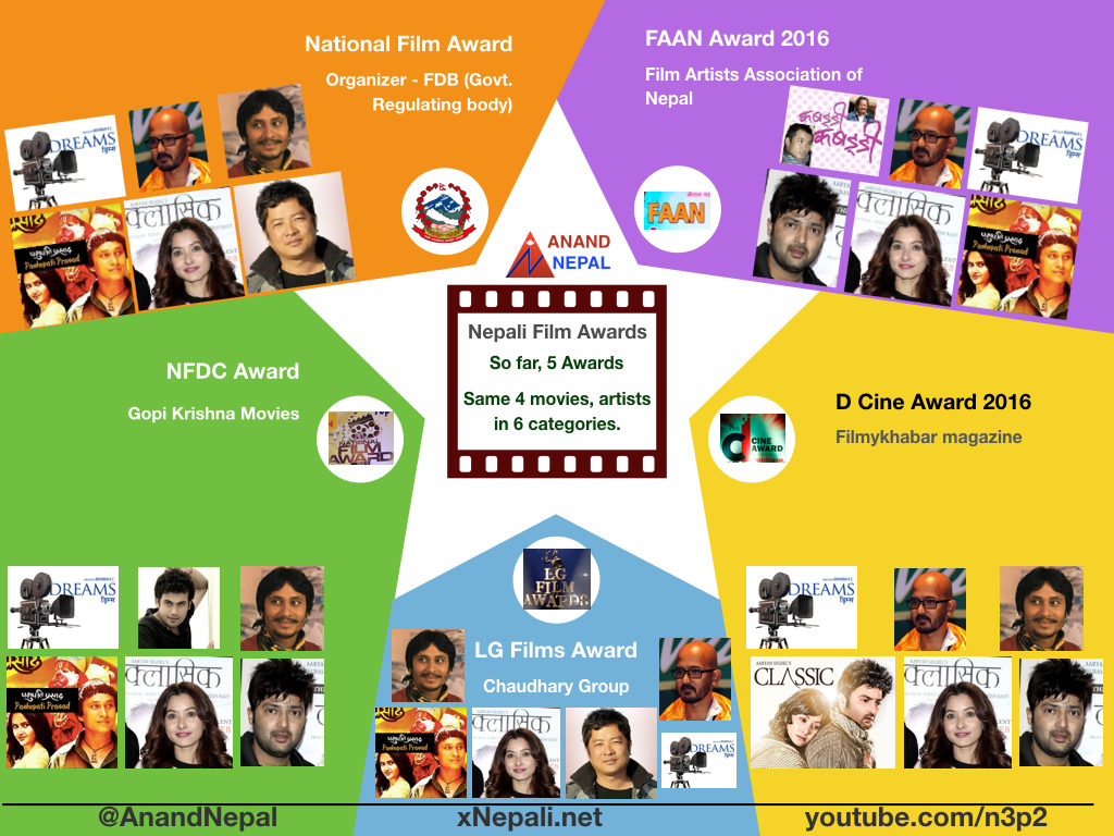 film-awards-in-nepal-infographics